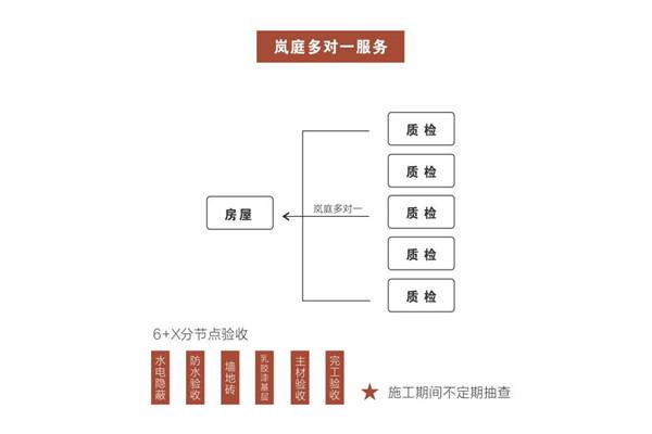 岚庭装饰质检体系.jpg